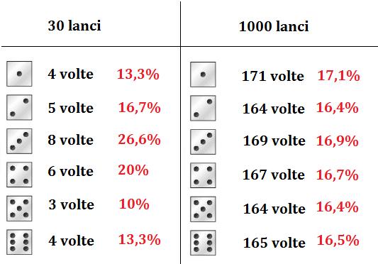 Statistiche relative ad un lancio ripetuto di un dado : vediamo che, mentre dopo 30 lanci le frequenze si discostano parecchio fra di loro, dopo 1000 lanci, a causa della legge dei grandi numeri, si avvicinano tutte all'originaria probabilità del 16,6%