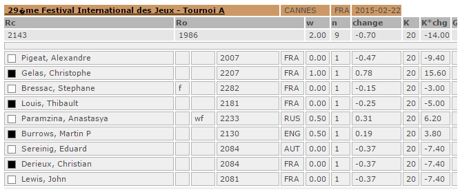 Resultats Cannes