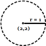 Sul piano cartesiano, l'intorno di centro (2,2) e raggio 1.